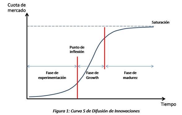 S Curve - Figura 1