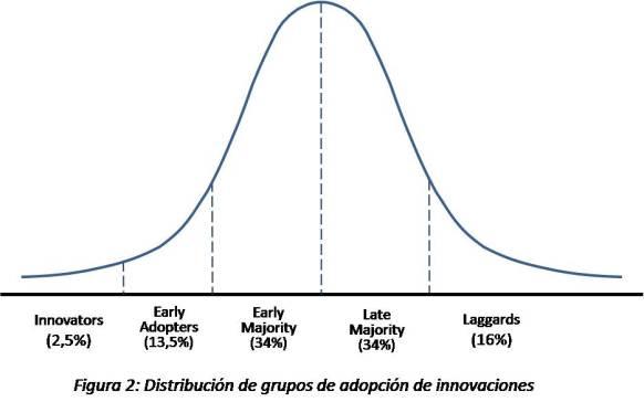 S Curve - Figura 2