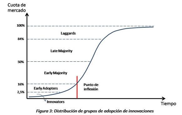S Curve - Figura 3