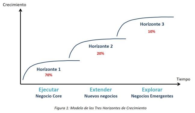 Modelo 3 Horizontes