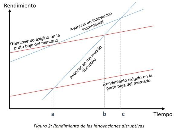Rendimiento innovacion disruptiva